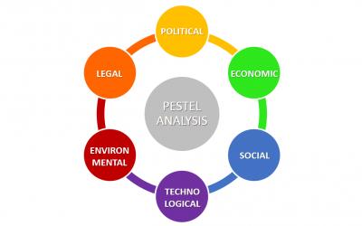 Mange virksomheder anvender PESTEL modellen